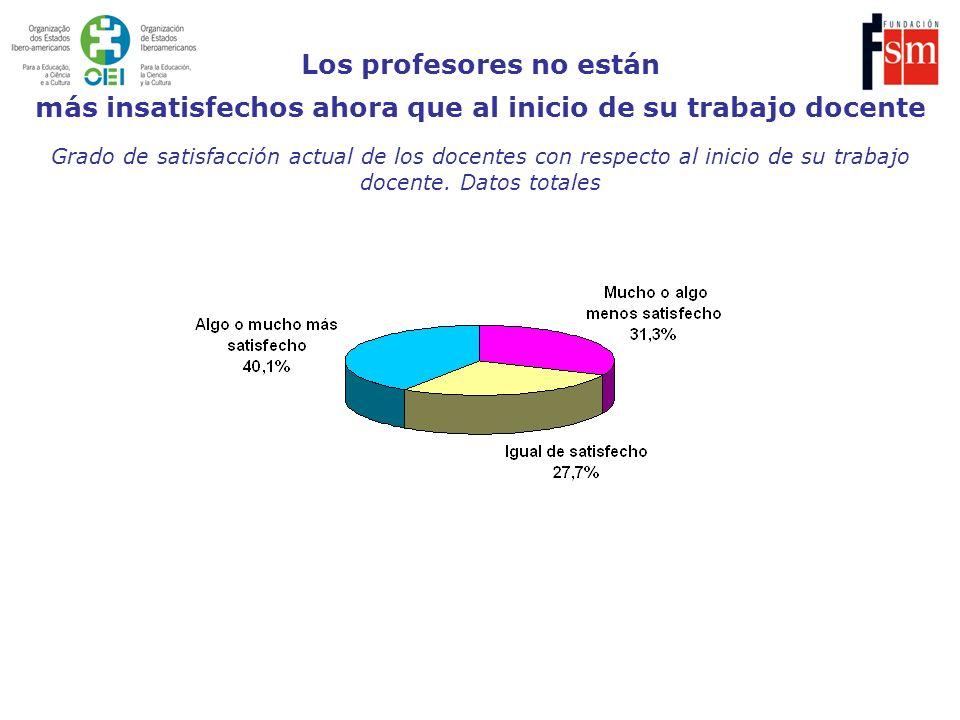 Grado de satisfacción actual de los docentes con respecto al inicio de su trabajo docente. Datos totales Los profesores no están más insatisfechos aho