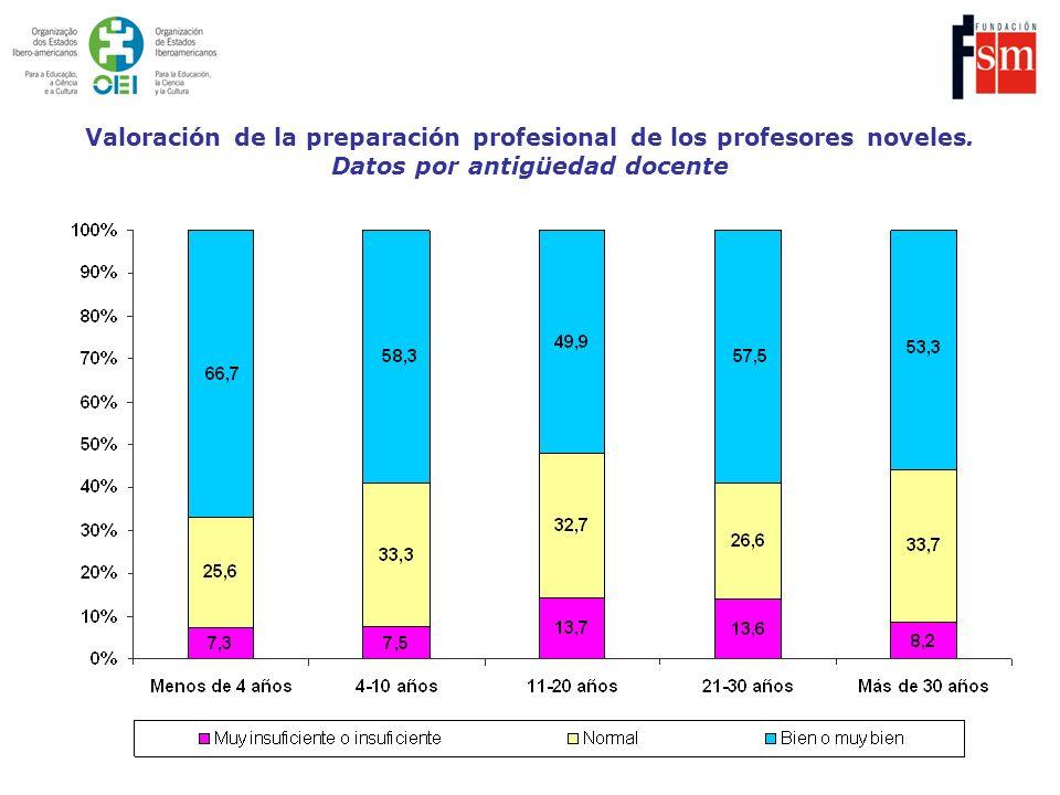 Valoración de la preparación profesional de los profesores noveles. Datos por antigüedad docente