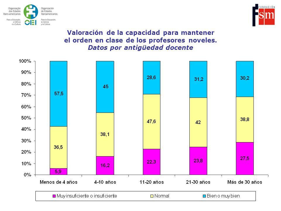 Valoración de la capacidad para mantener el orden en clase de los profesores noveles. Datos por antigüedad docente