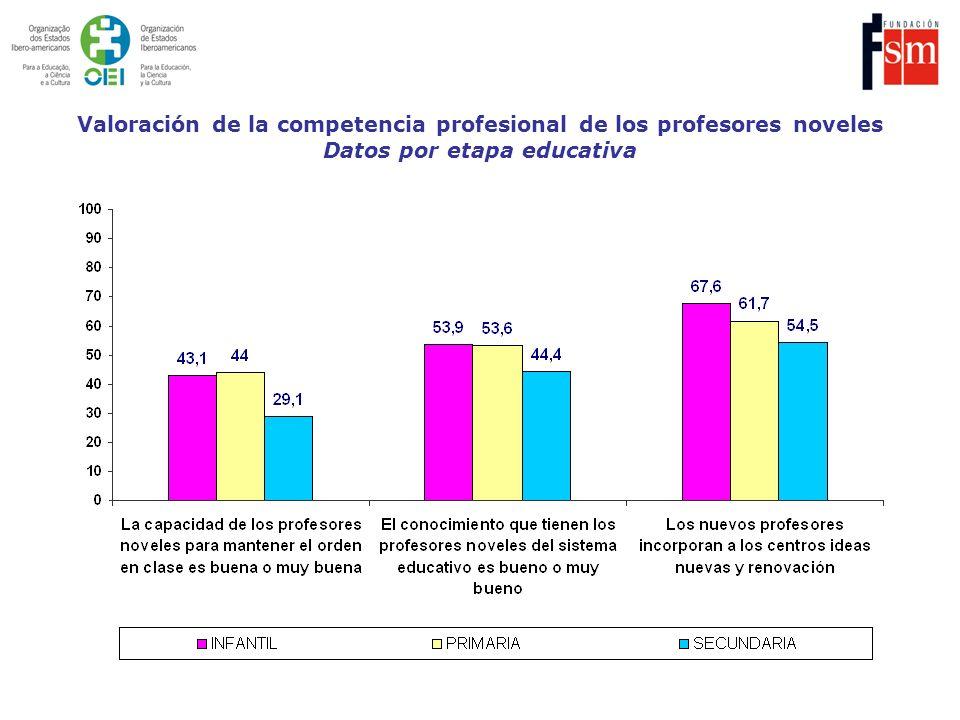 Grado de acuerdo de los docentes con la afirmación Los nuevos profesores incorporan a los centros ideas nuevas y renovación.