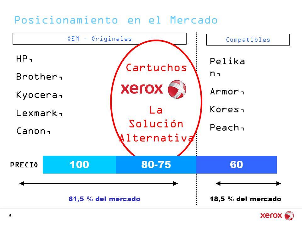 5 Posicionamiento en el Mercado 18,5 % del mercado Compatibles OEM - Originales 81,5 % del mercado HP, Brother, Kyocera, Lexmark, Canon, Pelika n, Arm