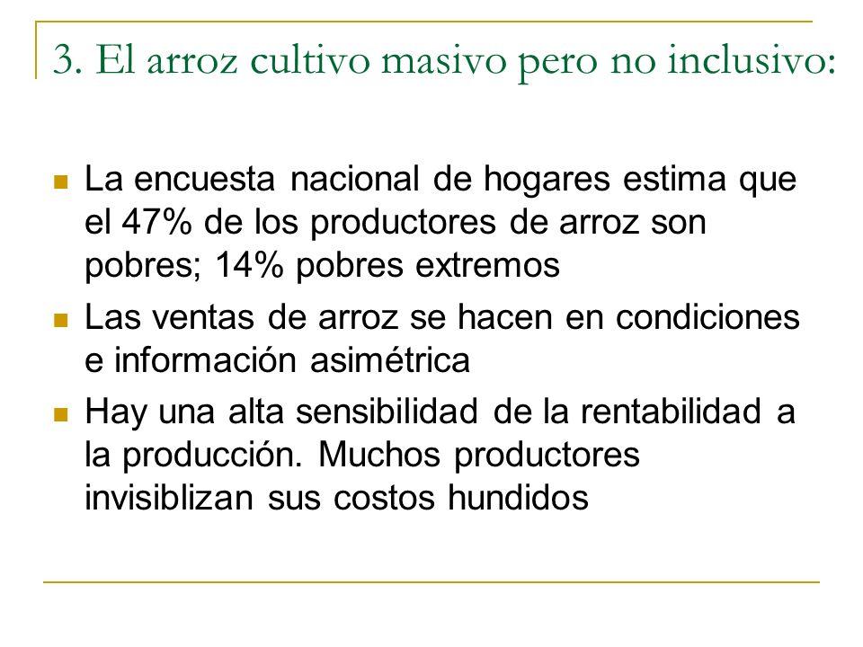 3. El arroz cultivo masivo pero no inclusivo: La encuesta nacional de hogares estima que el 47% de los productores de arroz son pobres; 14% pobres ext