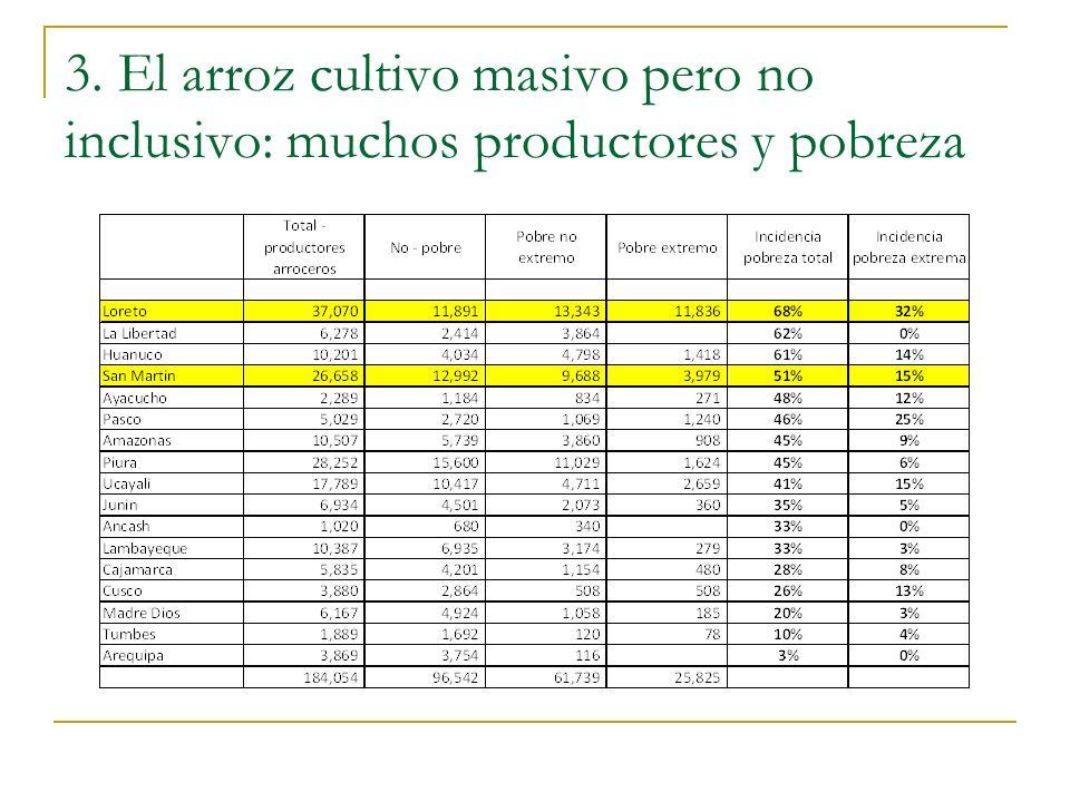 3. El arroz cultivo masivo pero no inclusivo: muchos productores y pobreza