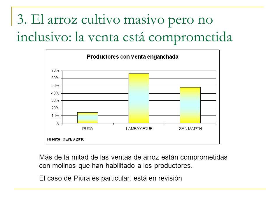 3. El arroz cultivo masivo pero no inclusivo: la venta está comprometida Más de la mitad de las ventas de arroz están comprometidas con molinos que ha