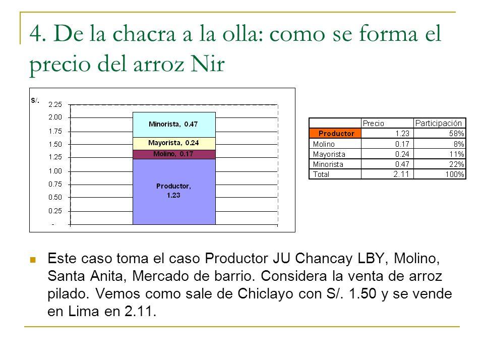 4. De la chacra a la olla: como se forma el precio del arroz Nir Este caso toma el caso Productor JU Chancay LBY, Molino, Santa Anita, Mercado de barr