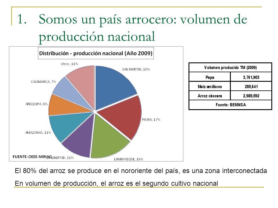 1.Somos un país arrocero: volumen de producción nacional El 80% del arroz se produce en el nororiente del país, es una zona interconectada En volumen