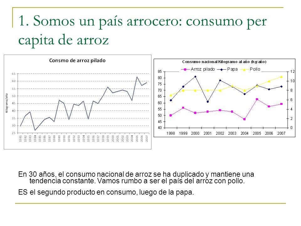 1. Somos un país arrocero: consumo per capita de arroz En 30 años, el consumo nacional de arroz se ha duplicado y mantiene una tendencia constante. Va