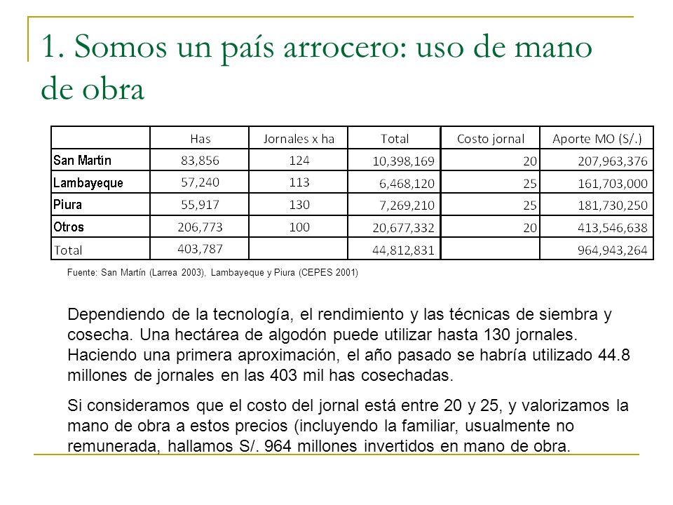 1. Somos un país arrocero: uso de mano de obra Fuente: San Martín (Larrea 2003), Lambayeque y Piura (CEPES 2001) Dependiendo de la tecnología, el rend