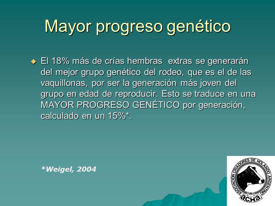 Mayor progreso genético El 18% más de crías hembras extras se generarán del mejor grupo genético del rodeo, que es el de las vaquillonas, por ser la g