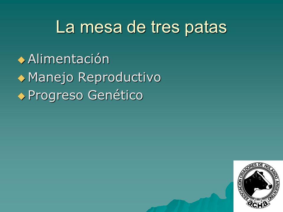 La mesa de tres patas Alimentación Alimentación Manejo Reproductivo Manejo Reproductivo Progreso Genético Progreso Genético