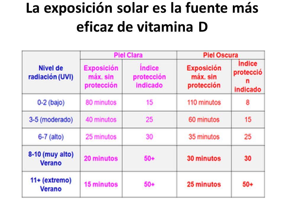 La exposición solar es la fuente más eficaz de vitamina D