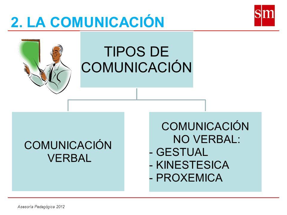 Asesoría Pedagógica 2012 TIPOS DE COMUNICACIÓN COMUNICACIÓN VERBAL COMUNICACIÓN NO VERBAL: - GESTUAL - KINESTESICA - PROXEMICA 2. LA COMUNICACIÓN