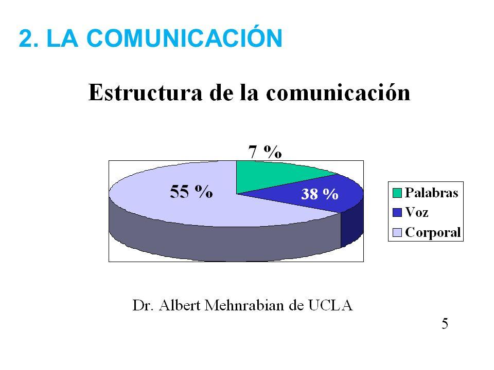 Asesoría Pedagógica 2012 2. LA COMUNICACIÓN