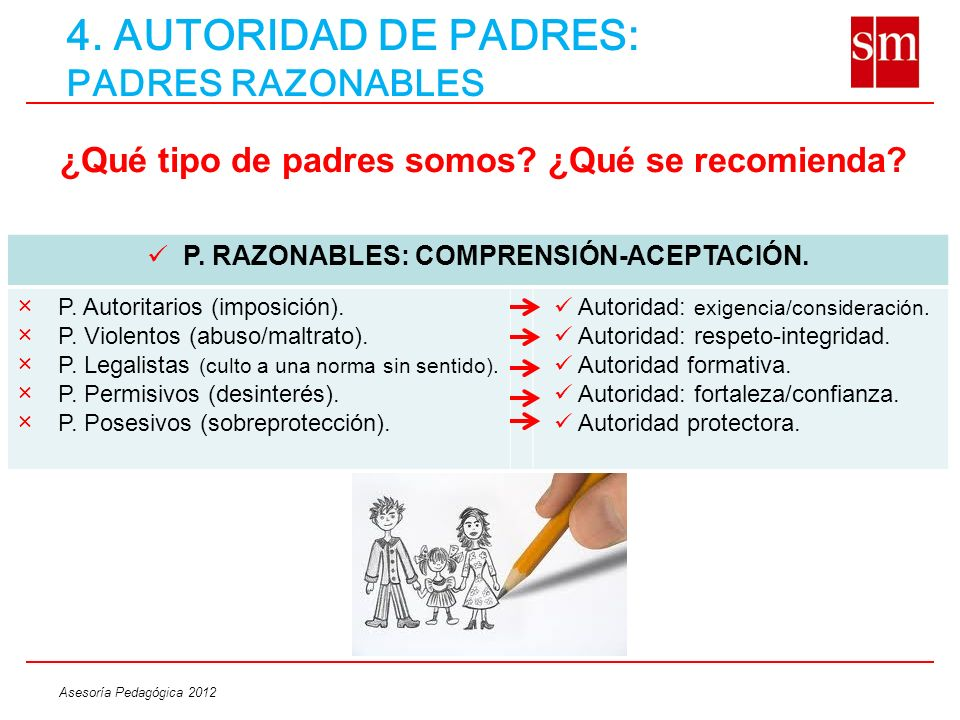 Asesoría Pedagógica 2012 4. AUTORIDAD DE PADRES: PADRES RAZONABLES ¿Qué tipo de padres somos? ¿Qué se recomienda? P. RAZONABLES: COMPRENSIÓN-ACEPTACIÓ