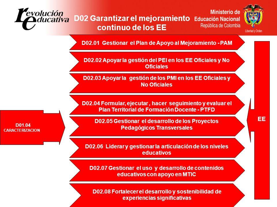 D02 Garantizar el mejoramiento continuo de los EE D01.04 CARACTERIZACION EE D02.05 Gestionar el desarrollo de los Proyectos Pedagógicos Transversales