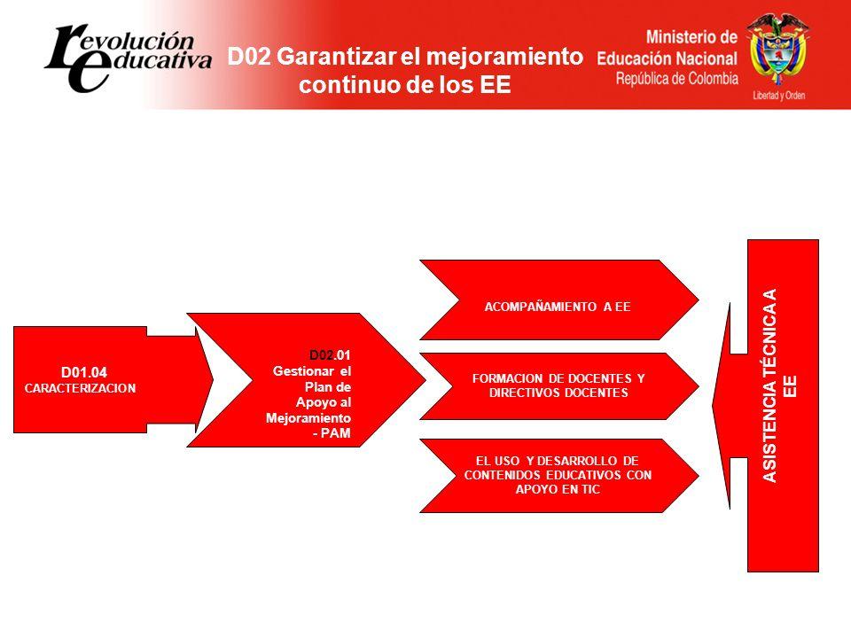 D02 Garantizar el mejoramiento continuo de los EE EL USO Y DESARROLLO DE CONTENIDOS EDUCATIVOS CON APOYO EN TIC FORMACION DE DOCENTES Y DIRECTIVOS DOC