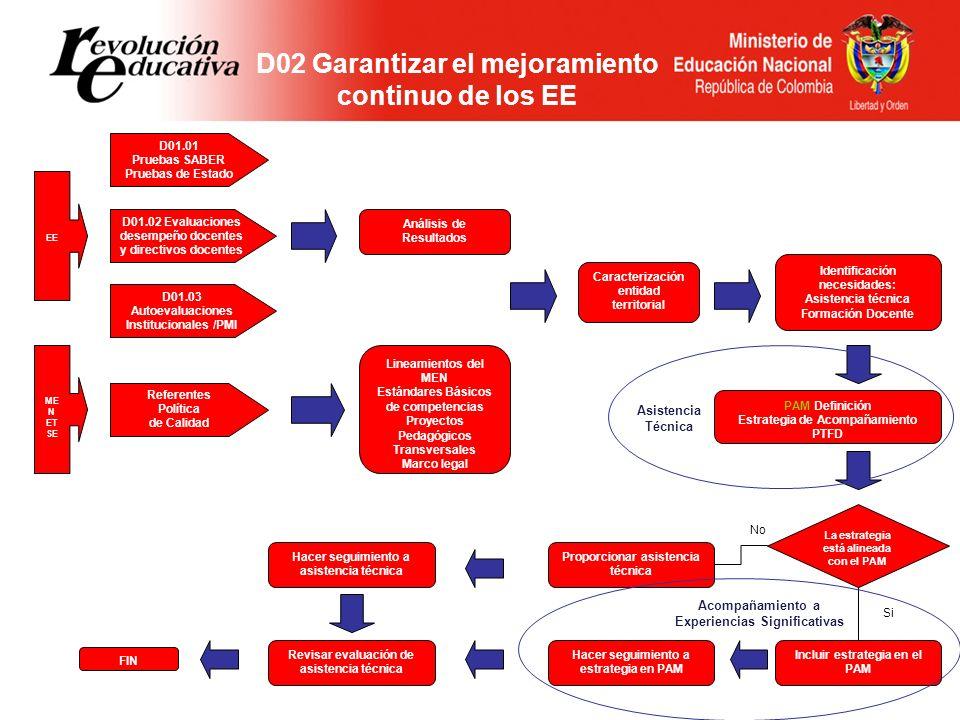 D02 Garantizar el mejoramiento continuo de los EE D01.01 Pruebas SABER Pruebas de Estado D01.02 Evaluaciones desempeño docentes y directivos docentes