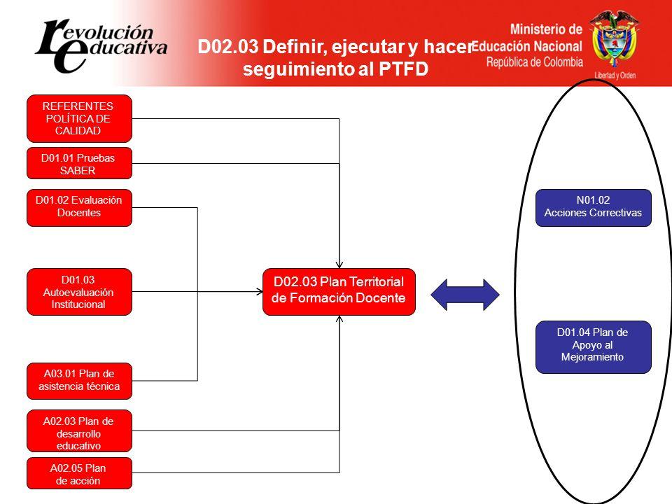 N01.02 Acciones Correctivas D01.04 Plan de Apoyo al Mejoramiento D01.01 Pruebas SABER D01.02 Evaluación Docentes D01.03 Autoevaluación Institucional A