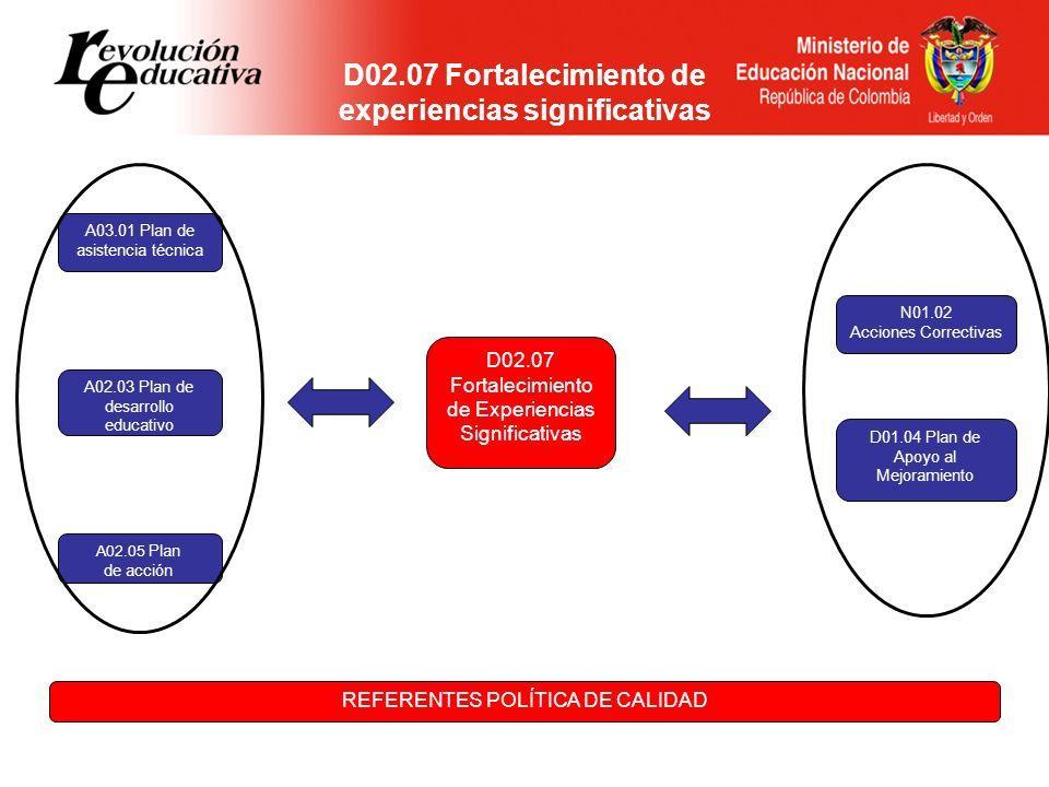 N01.02 Acciones Correctivas D01.04 Plan de Apoyo al Mejoramiento A03.01 Plan de asistencia técnica A02.03 Plan de desarrollo educativo A02.05 Plan de
