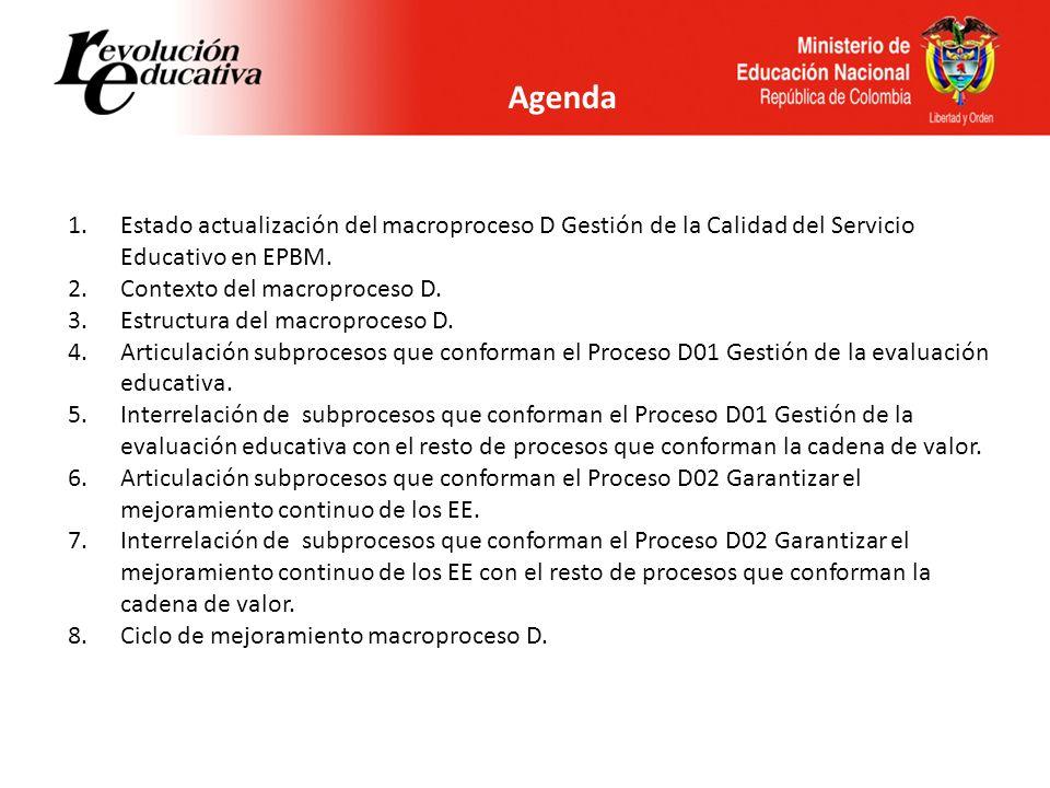 Agenda 1.Estado actualización del macroproceso D Gestión de la Calidad del Servicio Educativo en EPBM. 2.Contexto del macroproceso D. 3.Estructura del