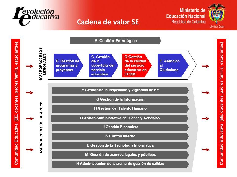 Cadena de valor SE Comunidad Educativa (EE, docentes, padres familia, estudiantes) A. Gestión Estratégica B. Gestión de programas y proyectos C. Gesti