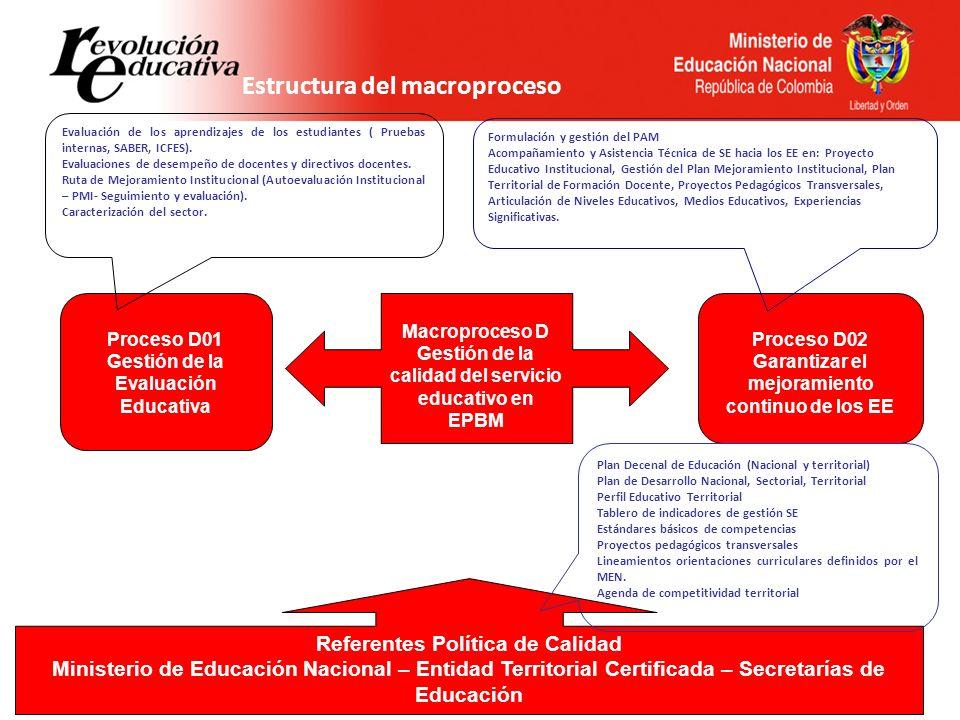 N01.02 Acciones Correctivas D01.04 Plan de Apoyo al Mejoramiento D01.01 Pruebas SABER D01.02 Evaluación Docentes D01.03 Autoevaluación Institucional A03.01 Plan de asistencia técnica A02.03 Plan de desarrollo educativo A02.05 Plan de acción REFERENTES POLÍTICA DE CALIDAD D02.03 Definir, ejecutar y hacer seguimiento al PTFD D02.03 Plan Territorial de Formación Docente