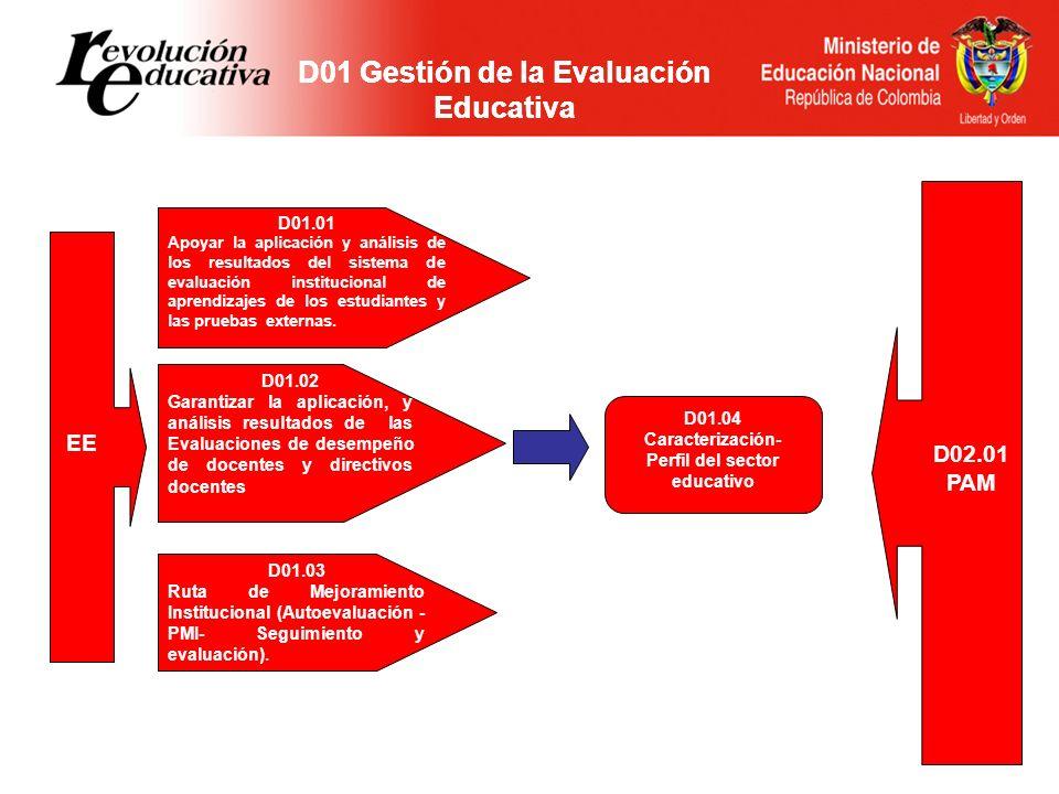 D01.01 Apoyar la aplicación y análisis de los resultados del sistema de evaluación institucional de aprendizajes de los estudiantes y las pruebas externas.