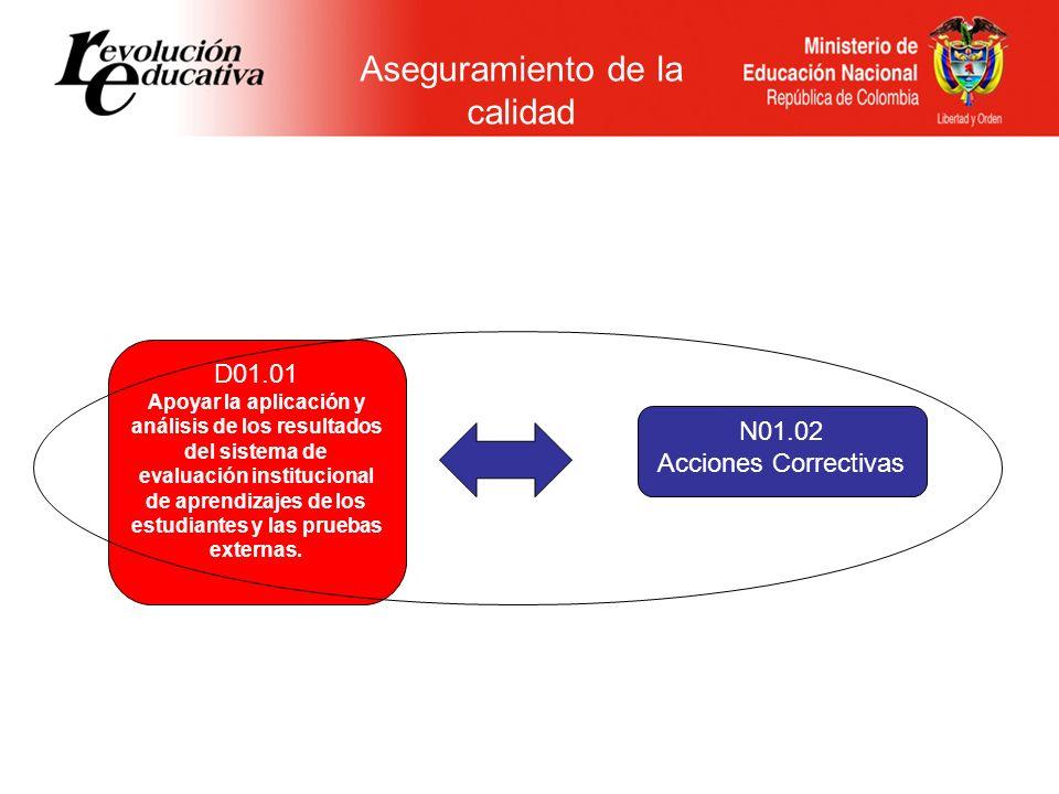 N01.02 Acciones Correctivas D01.04 Plan de Apoyo al Mejoramiento D01.01 Pruebas SABER D01.03 Autoevaluación Institucional A03.01 Plan de asistencia técnica A02.03 Plan de desarrollo educativo A02.05 Plan de acción REFERENTES POLÍTICA DE CALIDAD D02.05 Promover la articulación de los niveles educativos D02.05 Articulación de Niveles Educativos SOLICITUDES AT DE EE REVISIÓN PEI DE EE