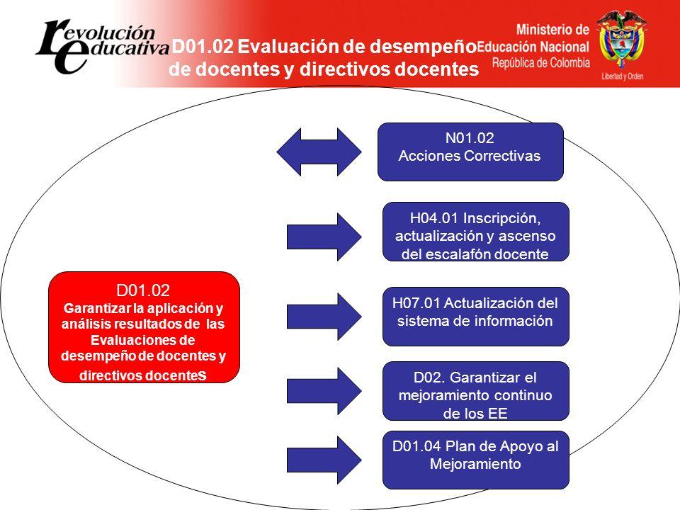 N01.02 Acciones Correctivas D01.04 Plan de Apoyo al Mejoramiento D01.01 Pruebas SABER D01.03 Autoevaluación Institucional A03.01 Plan de asistencia técnica A02.03 Plan de desarrollo educativo A02.05 Plan de acción REFERENTES POLÍTICA DE CALIDAD D02.06 Gestionar el uso de medios educativos SOLICITUDES AT DE EE D01.02 Evaluación Docentes D02.01 Gestión del PEI en los EE