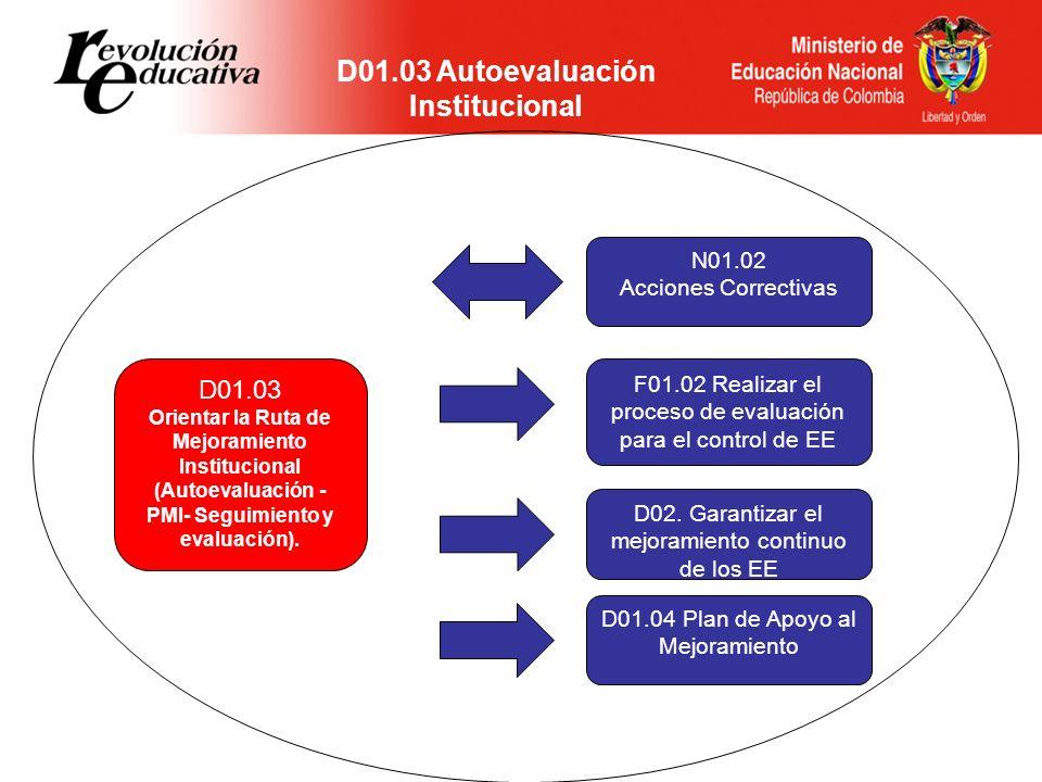 D01.03 Autoevaluación Institucional D01.03 Orientar la Ruta de Mejoramiento Institucional (Autoevaluación - PMI- Seguimiento y evaluación). N01.02 Acc