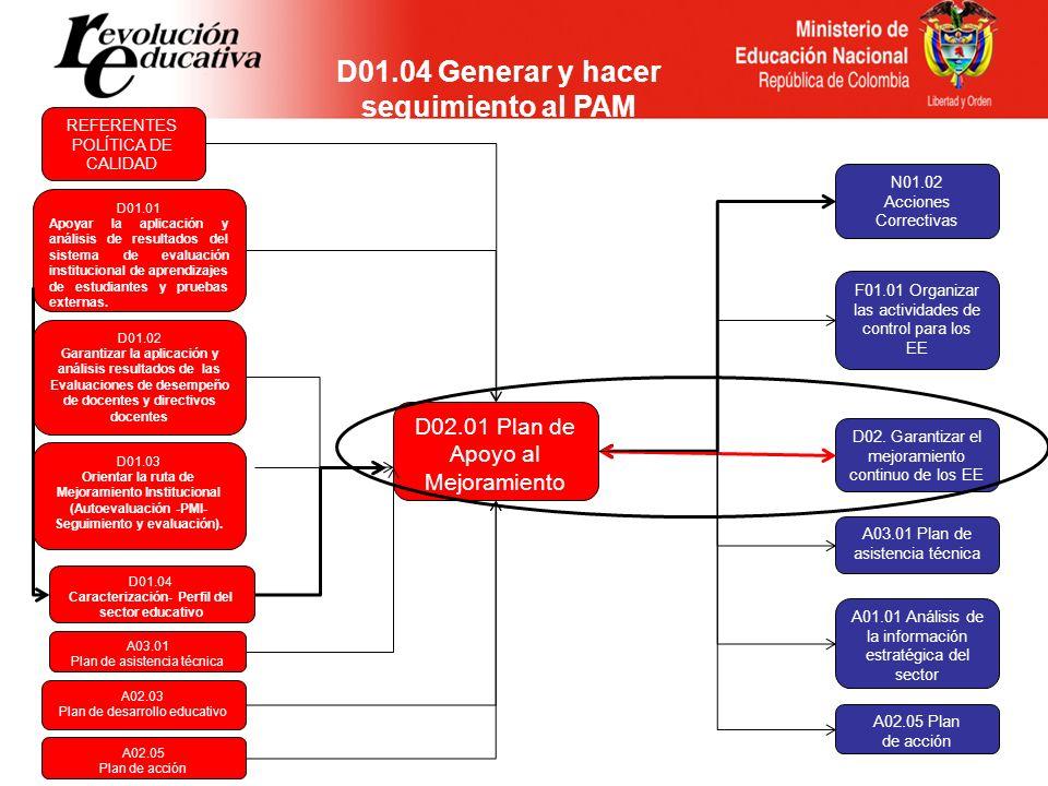 D02 Garantizar el mejoramiento continuo de los EE D01.04 CARACTERIZACION EE D02.05 Gestionar el desarrollo de los Proyectos Pedagógicos Transversales D02.06 Liderar y gestionar la articulación de los niveles educativos D02.07 Gestionar el uso y desarrollo de contenidos educativos con apoyo en MTIC D02.08 Fortalecer el desarrollo y sostenibilidad de experiencias significativas D02.04 Formular, ejecutar, hacer seguimiento y evaluar el Plan Territorial de Formación Docente - PTFD D02.03 Apoyar la gestión de los PMI en los EE Oficiales y No Oficiales D02.02 Apoyar la gestión del PEI en los EE Oficiales y No Oficiales D02.01 Gestionar el Plan de Apoyo al Mejoramiento - PAM