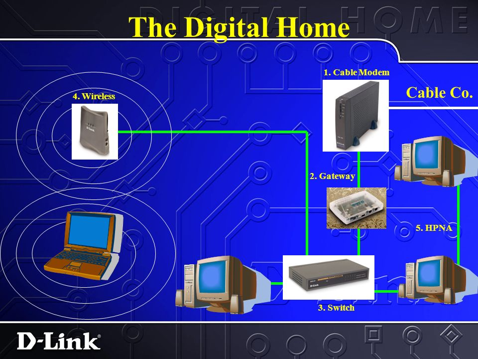 The Digital Home Cable Co. 1. Cable Modem 2. Gateway 3. Switch 4. Wireless 5. HPNA