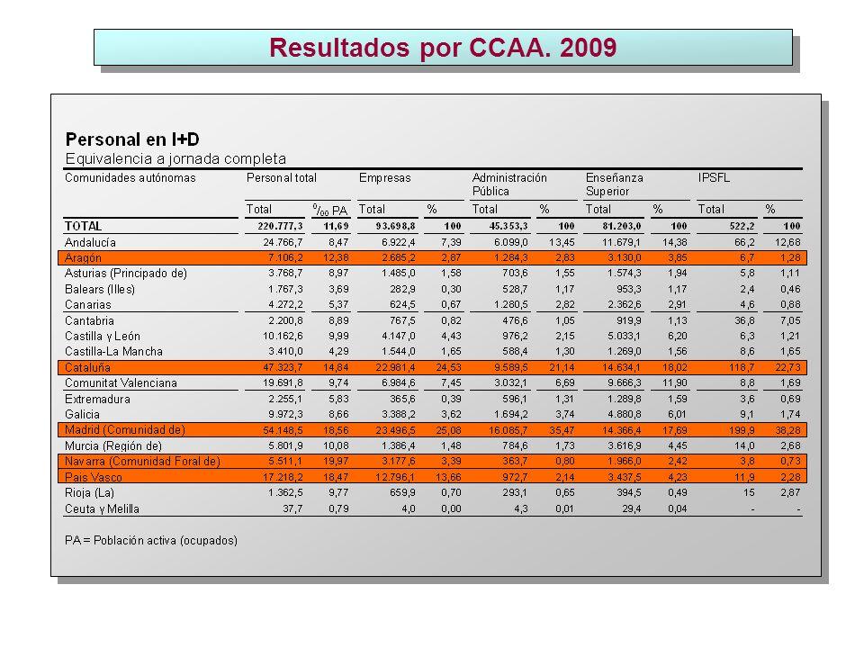 Resultados por CCAA. 2009