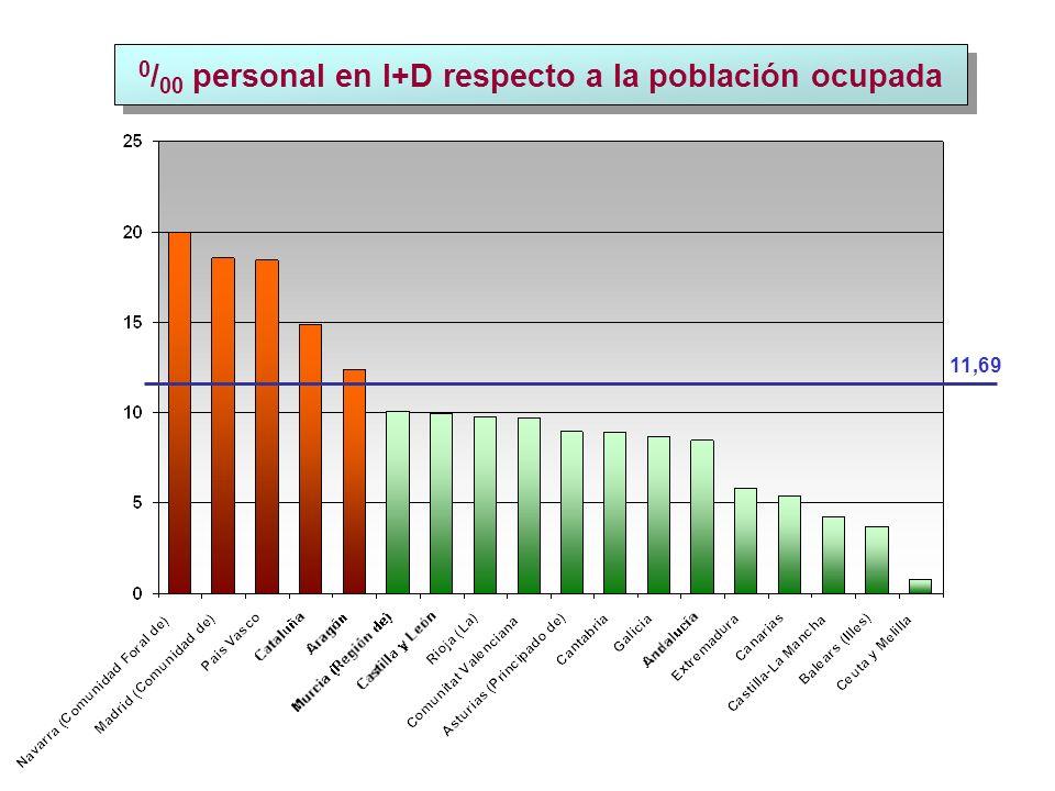 0 / 00 personal en I+D respecto a la población ocupada 11,69