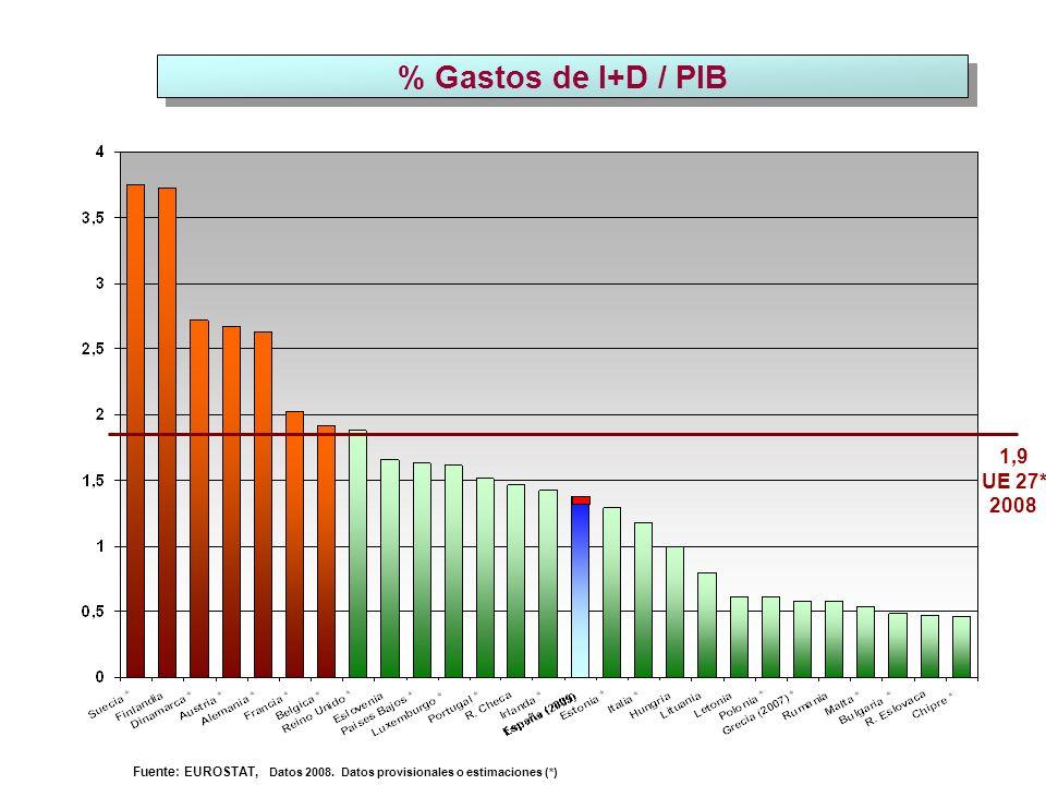 % Gastos de I+D / PIB 1,9 UE 27* 2008 Fuente: EUROSTAT, Datos 2008.
