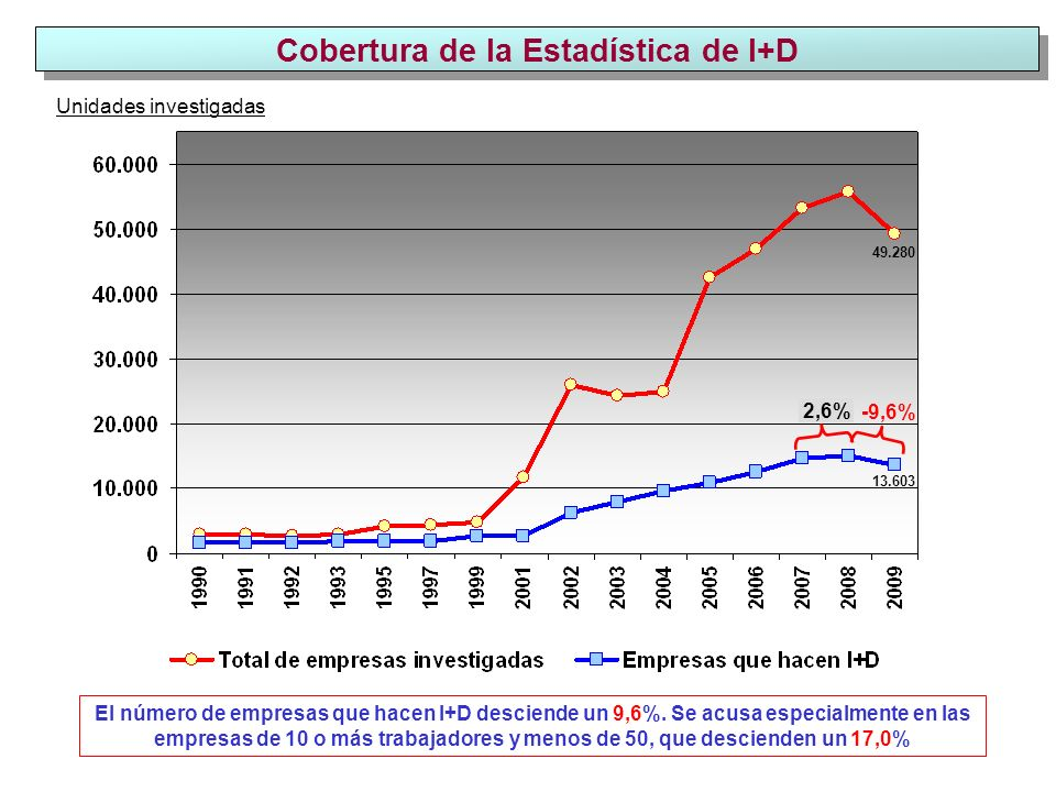 Cobertura de la Estadística de I+D Unidades investigadas 49.280 13.603 -9,6% El número de empresas que hacen I+D desciende un 9,6%.