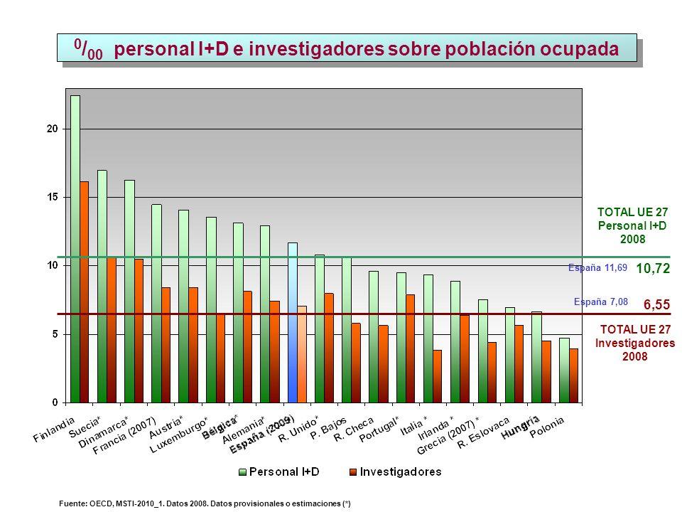 0 / 00 personal I+D e investigadores sobre población ocupada TOTAL UE 27 Investigadores 2008 6,55 TOTAL UE 27 Personal I+D 2008 10,72 Fuente: OECD, MSTI-2010_1.