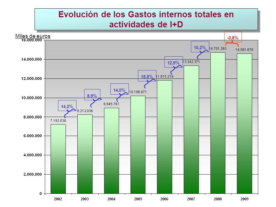 Evolución de los Gastos internos totales en actividades de I+D Miles de euros 14,2 % 8,9 % 14,0 % 15,9 % 12,9 % 10,2 % -0,8 %