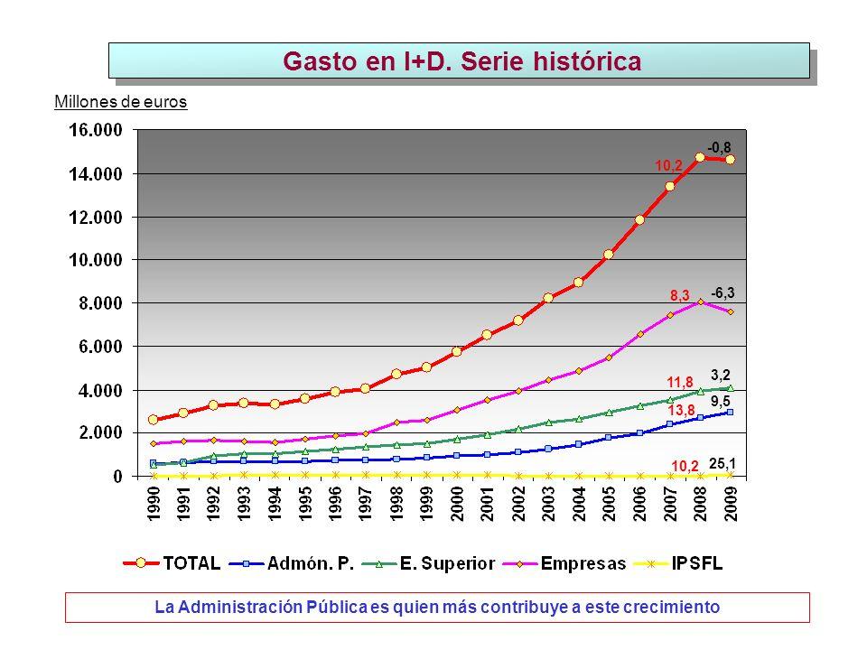 Gastos internos totales en I+D por Comunidades Autónomas Miles de euros -10 8 6 -15 5 -11