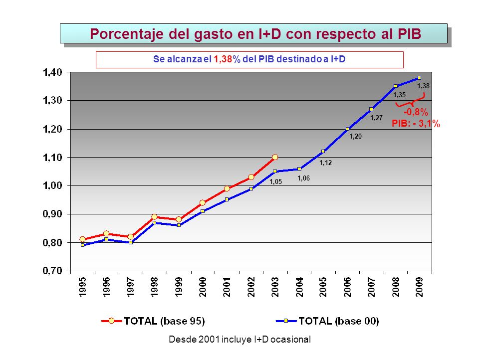 Porcentaje del gasto en I+D con respecto al PIB Desde 2001 incluye I+D ocasional 1,27 1,20 -0,8% PIB: - 3,1% 1,12 1,06 1,05 Se alcanza el 1,38% del PIB destinado a I+D 1,35 1,38