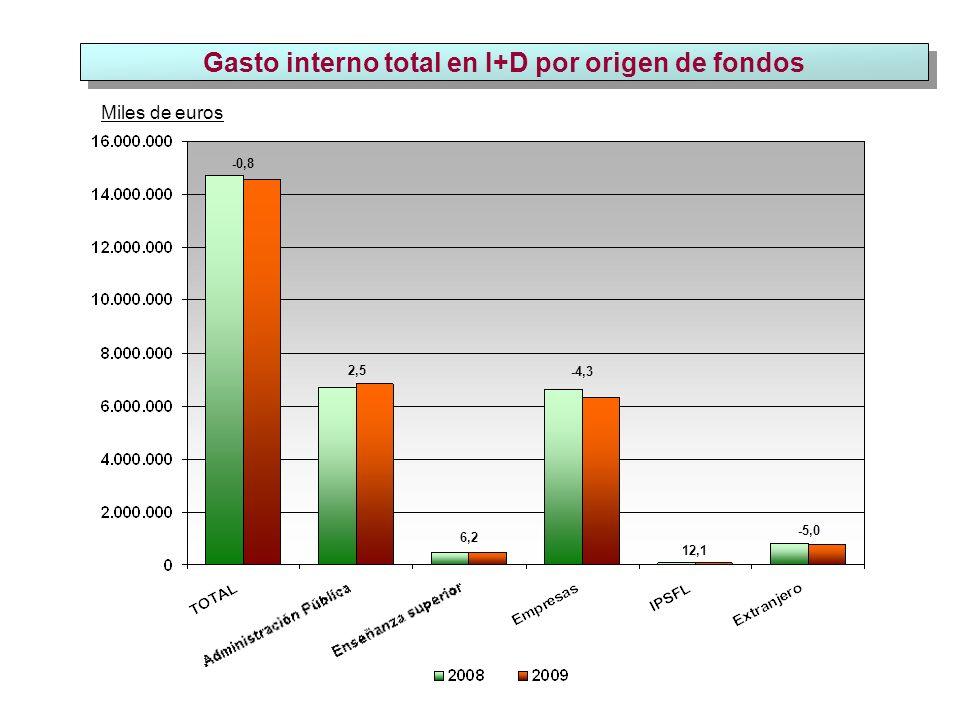 Personal total (EJC) en I+D por Comunidades Autónomas Personal en EJC -50 5 0 -6 7 14