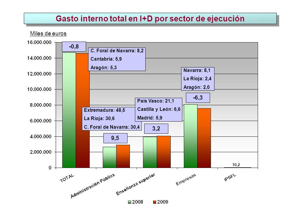 Gasto interno total en I+D por sector de ejecución Miles de euros -0,8 9,5 3,2 -6,3 10,2 C.