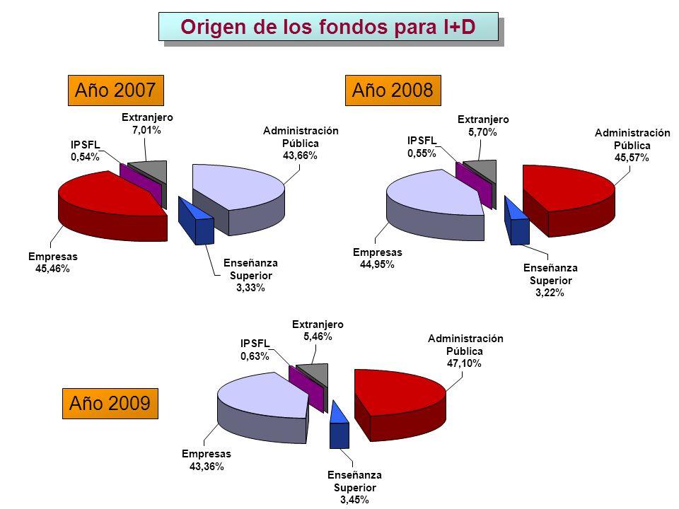 Extranjero 5,46% Extranjero 7,01% Origen de los fondos para I+D Administración Pública 43,66% IPSFL 0,54% Enseñanza Superior 3,33% Año 2007 Año 2009 Año 2008 Empresas 45,46% Extranjero 5,70% IPSFL 0,55% Administración Pública 45,57% Empresas 44,95% Enseñanza Superior 3,22% IPSFL 0,63% Enseñanza Superior 3,45% Administración Pública 47,10% Empresas 43,36%
