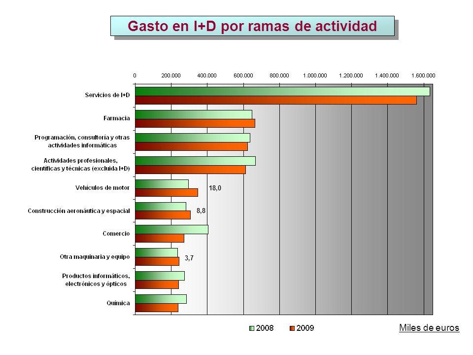 Investigadores EJC Fuente: EUROSTAT, Datos 2008.