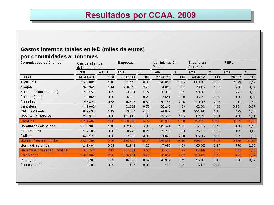 % Gastos de I+D/ PIB 1,38 1