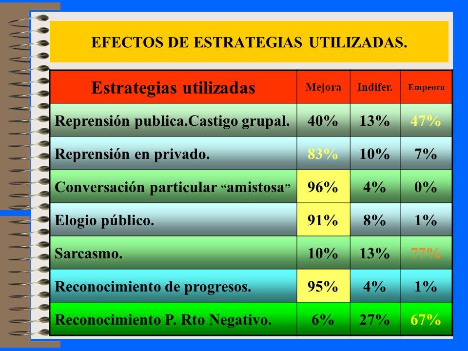 EFECTOS DE ESTRATEGIAS UTILIZADAS. Estrategias utilizadas MejoraIndifer. Empeora Reprensión publica.Castigo grupal.40%13%47% Reprensión en privado.83%