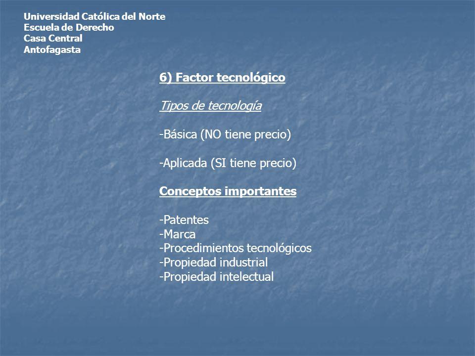 Universidad Católica del Norte Escuela de Derecho Casa Central Antofagasta 6) Factor tecnológico Tipos de tecnología -Básica (NO tiene precio) -Aplicada (SI tiene precio) Conceptos importantes -Patentes -Marca -Procedimientos tecnológicos -Propiedad industrial -Propiedad intelectual