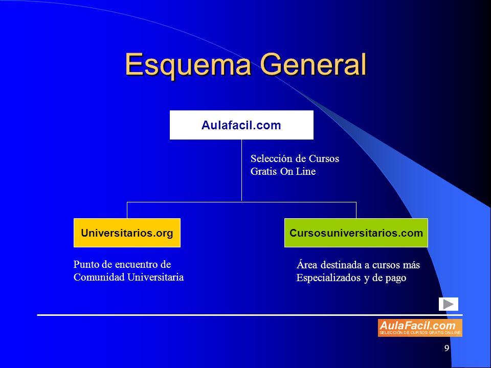 10 Contacto Exposición presentada por: José Maria Macías Gil Manager-Gerente de AulaFacil.com Valle del Roncal; Apto 176, 28230 Las Rozas (MADRID) Tel.