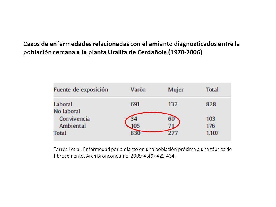 Casos de enfermedades relacionadas con el amianto diagnosticados entre la población cercana a la planta Uralita de Cerdañola (1970-2006) Tarrés J et a
