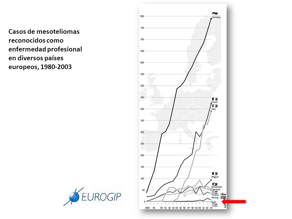Casos de mesoteliomas reconocidos como enfermedad profesional en diversos países europeos, 1980-2003